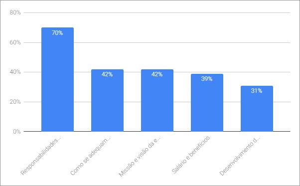profissional gestão de pessoas recursos humanos gráfico barras