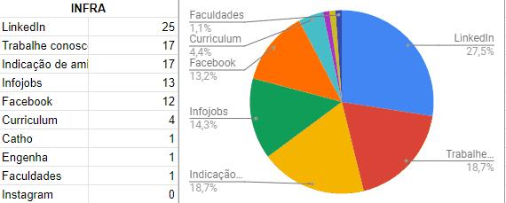 1 infra - Pesquisa WK: Principais sites de vagas de emprego de TI