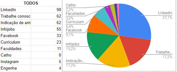 11 todos - Pesquisa WK: Principais sites de vagas de emprego de TI