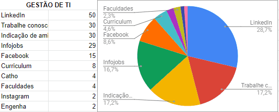 5 gestao - Pesquisa WK: Principais sites de vagas de emprego de TI