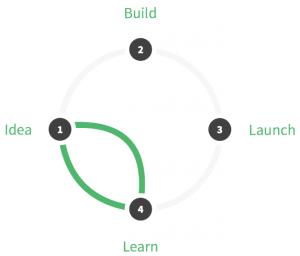 google design sprint ciclo 300x256 - O que é Google Design Sprint e passo-a-passo para aplicar na prática