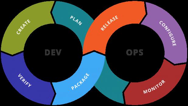 o que e DevOps 1 - Principais dúvidas sobre DevOps respondidas por um profissional da área